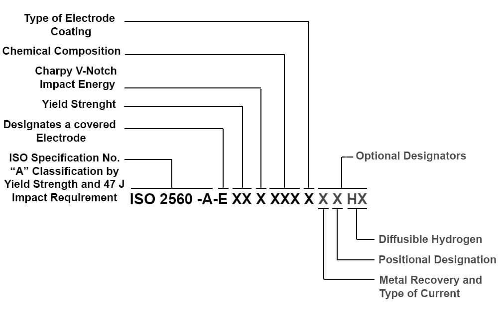 ISO Electrodes Classification A Method