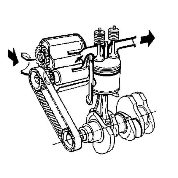 Supercharging by a mechanically driven compressor