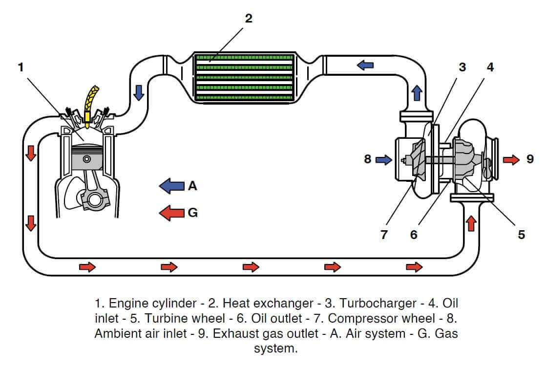 Typical diagram of a turbocharger operated supercharging system
