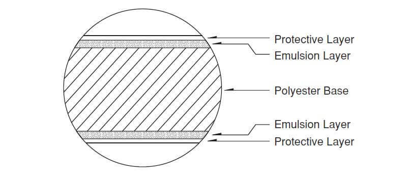 Industrial Radiographic Film Structure