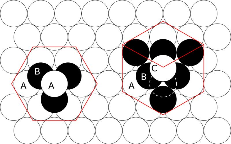 HCP lattice (left) & FCC lattice (right)