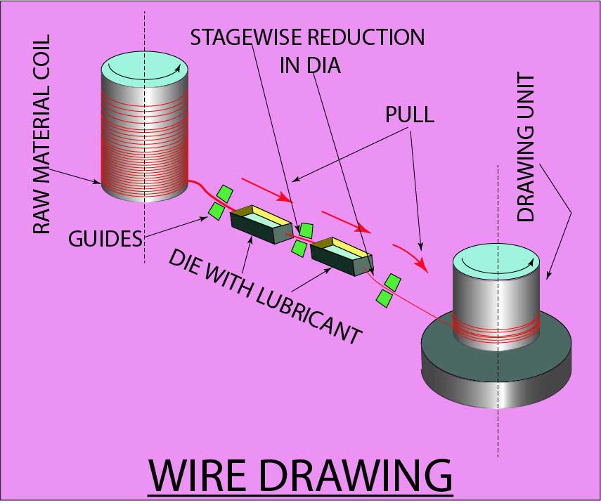 Wire, rod and tube drawing