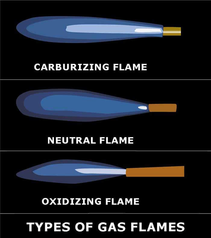 Types of gas flames