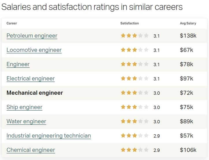 Mechanical Engineers Satisfaction