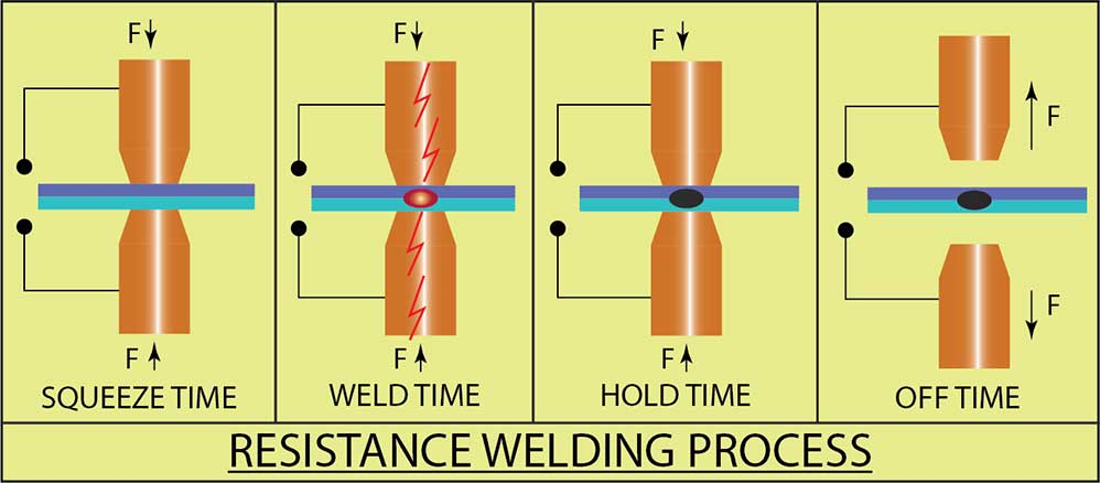 Electric Resistance Welding Types Process
