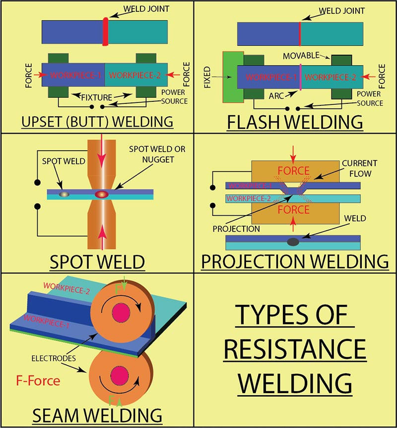 Electric Resistance Welding Types