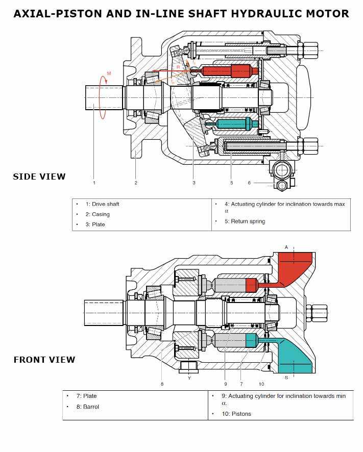 Axial piston hydraulic motor and in-line shaft