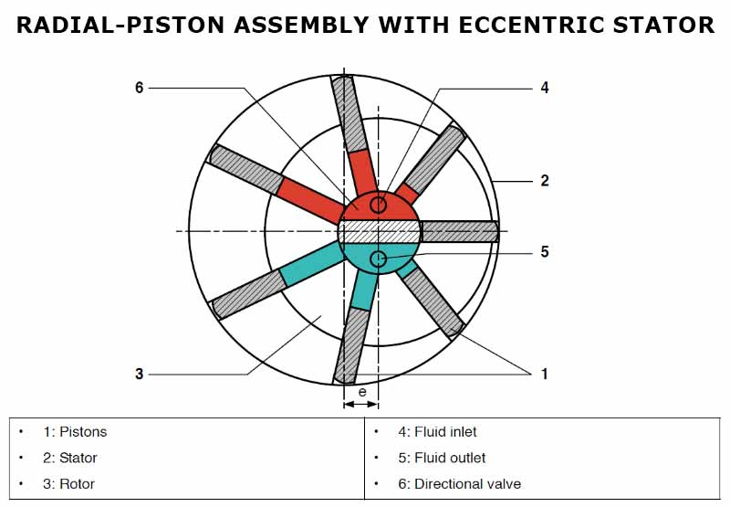 Radial-piston Assembly with eccentric stator