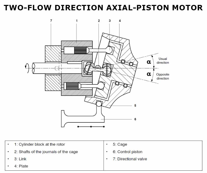 Two flow direction AXIAL PISTON motor